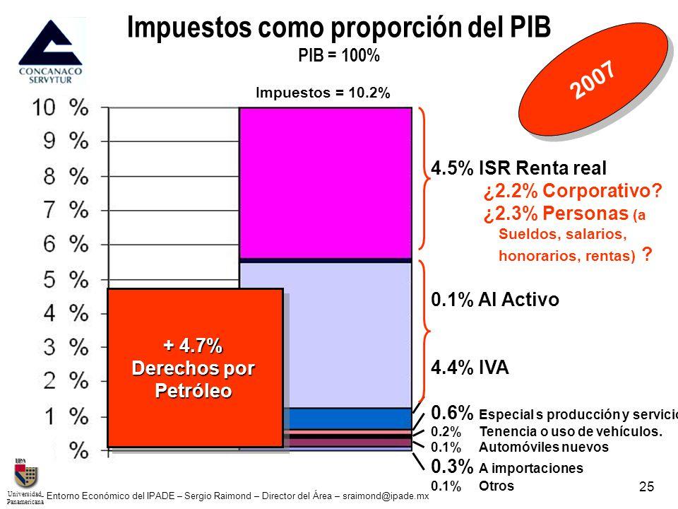 UniversidadPanamericana - Entorno Económico del IPADE – Sergio Raimond – Director del Área – sraimond@ipade.mx 25 4.5% ISR Renta real ¿2.2% Corporativ