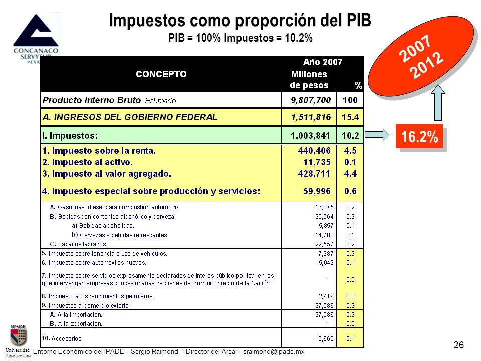 UniversidadPanamericana - Entorno Económico del IPADE – Sergio Raimond – Director del Área – sraimond@ipade.mx 26 Impuestos como proporción del PIB PI