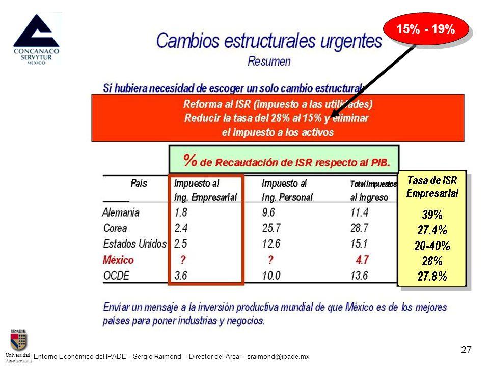 UniversidadPanamericana - Entorno Económico del IPADE – Sergio Raimond – Director del Área – sraimond@ipade.mx 28 Política Hacendaria (modo como compiten gobiernos ante la globalización): Los impuestos a las utilidades no recaudan el 2.5% del PIB de casi ningún país.