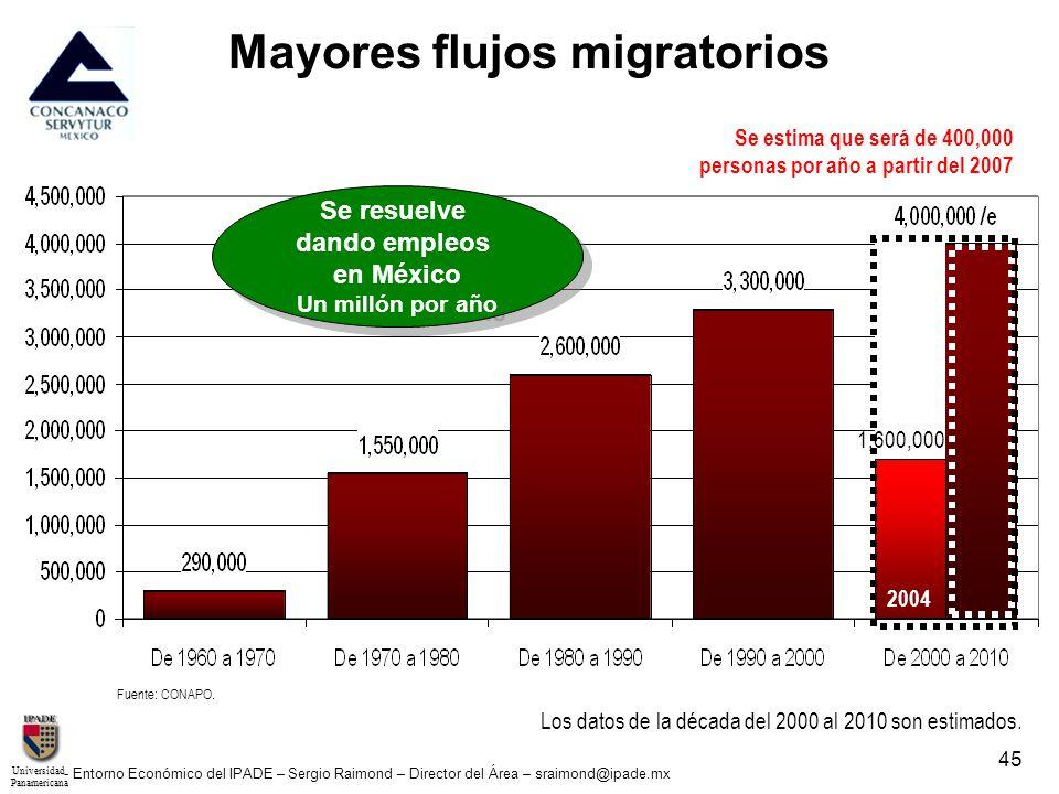 UniversidadPanamericana - Entorno Económico del IPADE – Sergio Raimond – Director del Área – sraimond@ipade.mx 45 Mayores flujos migratorios Fuente: C