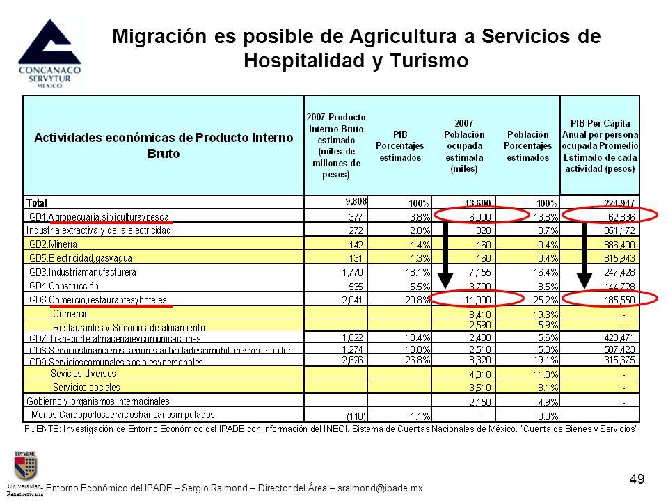 UniversidadPanamericana - Entorno Económico del IPADE – Sergio Raimond – Director del Área – sraimond@ipade.mx 49 Migración es posible de Agricultura