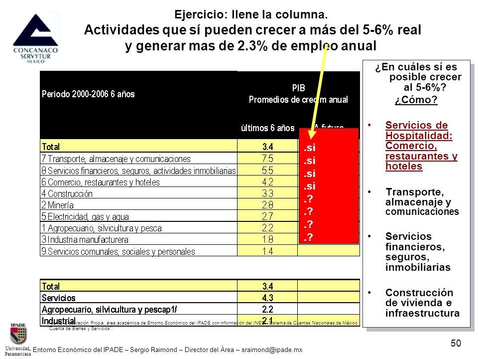 UniversidadPanamericana - Entorno Económico del IPADE – Sergio Raimond – Director del Área – sraimond@ipade.mx 50 Ejercicio: llene la columna. Activid