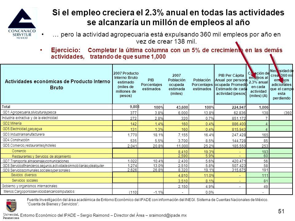 UniversidadPanamericana - Entorno Económico del IPADE – Sergio Raimond – Director del Área – sraimond@ipade.mx 51 … pero la actividad agropecuaria est