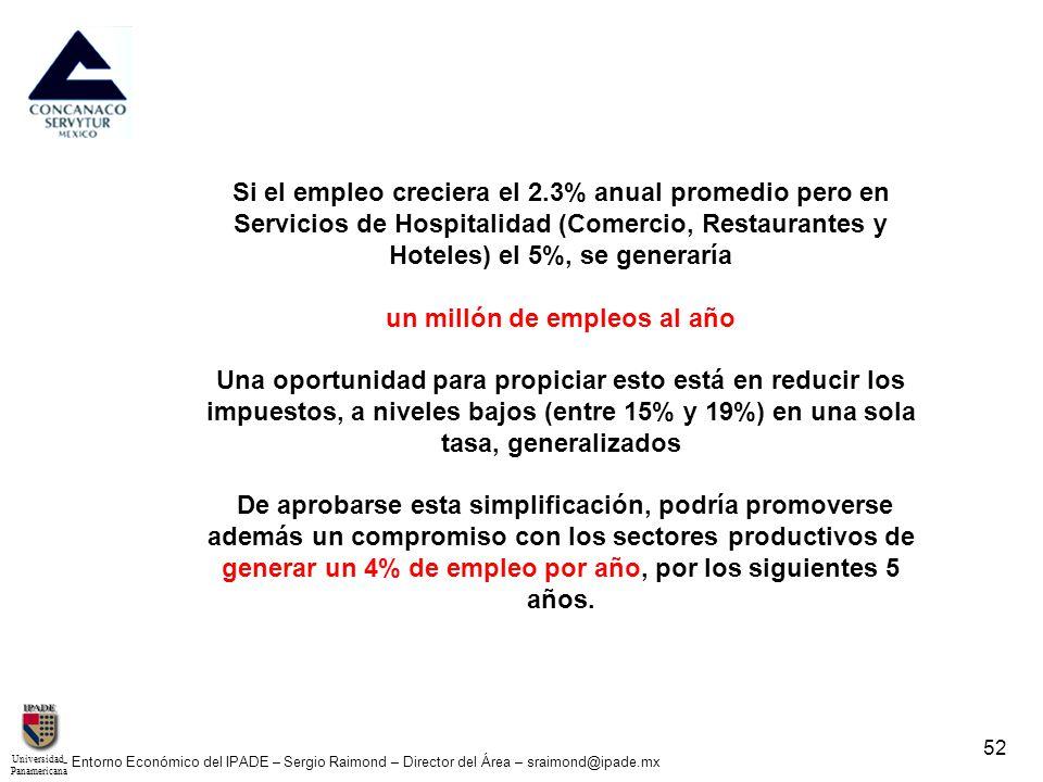 UniversidadPanamericana - Entorno Económico del IPADE – Sergio Raimond – Director del Área – sraimond@ipade.mx 52 Si el empleo creciera el 2.3% anual