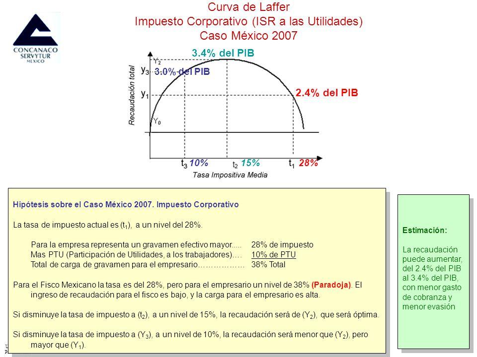 UniversidadPanamericana - Entorno Económico del IPADE – Sergio Raimond – Director del Área – sraimond@ipade.mx 59 Fundamento Conceptual del nivel de recaudación de Impuestos.