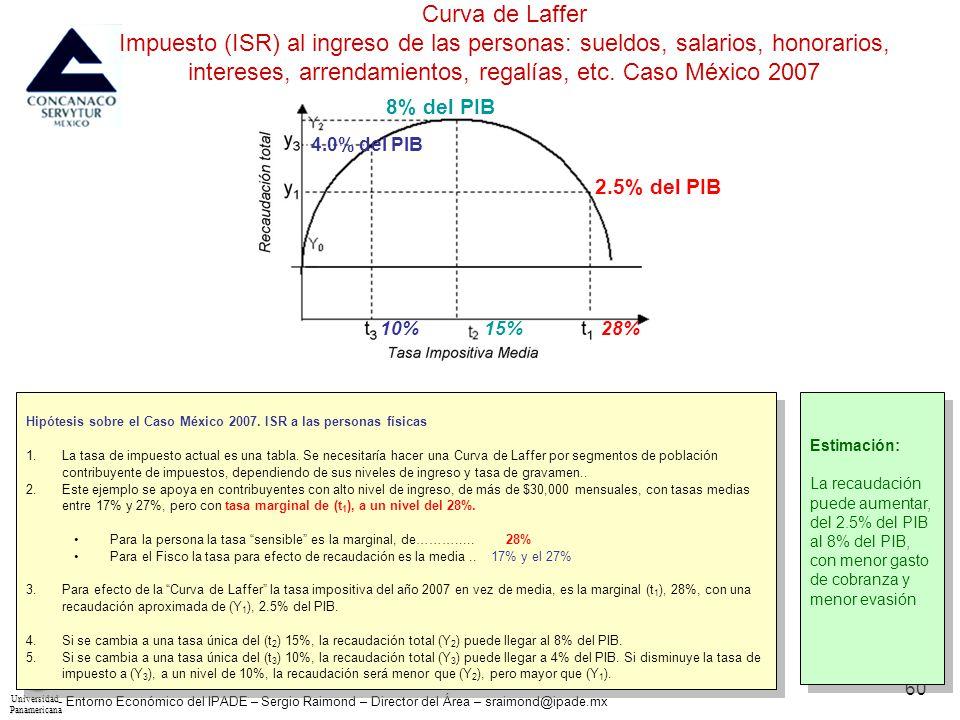UniversidadPanamericana - Entorno Económico del IPADE – Sergio Raimond – Director del Área – sraimond@ipade.mx 60 Curva de Laffer Impuesto (ISR) al in