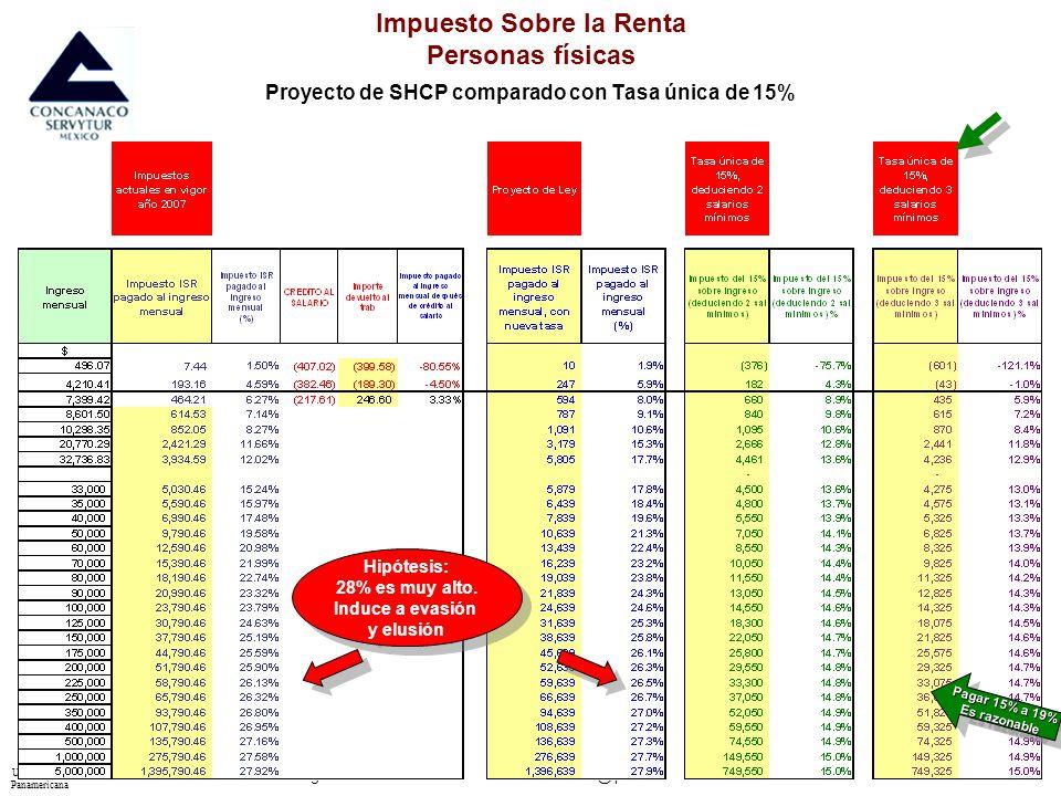 UniversidadPanamericana - Entorno Económico del IPADE – Sergio Raimond – Director del Área – sraimond@ipade.mx 10 Impuesto Sobre la Renta Personas físicas Proyecto de SHCP comparado con Tasa única de 19% Hipótesis: 28% es muy alto.
