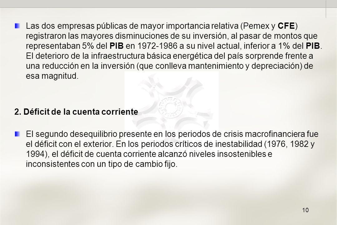 10 Las dos empresas públicas de mayor importancia relativa (Pemex y CFE) registraron las mayores disminuciones de su inversión, al pasar de montos que representaban 5% del PIB en 1972-1986 a su nivel actual, inferior a 1% del PIB.