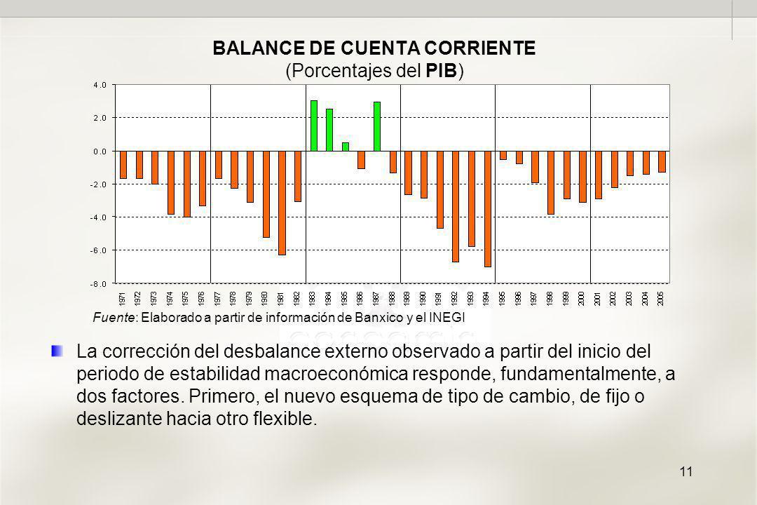 11 BALANCE DE CUENTA CORRIENTE (Porcentajes del PIB) La corrección del desbalance externo observado a partir del inicio del periodo de estabilidad macroeconómica responde, fundamentalmente, a dos factores.