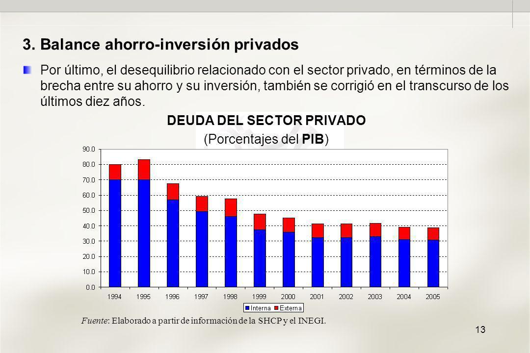 13 3.Balance ahorro-inversión privados Por último, el desequilibrio relacionado con el sector privado, en términos de la brecha entre su ahorro y su inversión, también se corrigió en el transcurso de los últimos diez años.