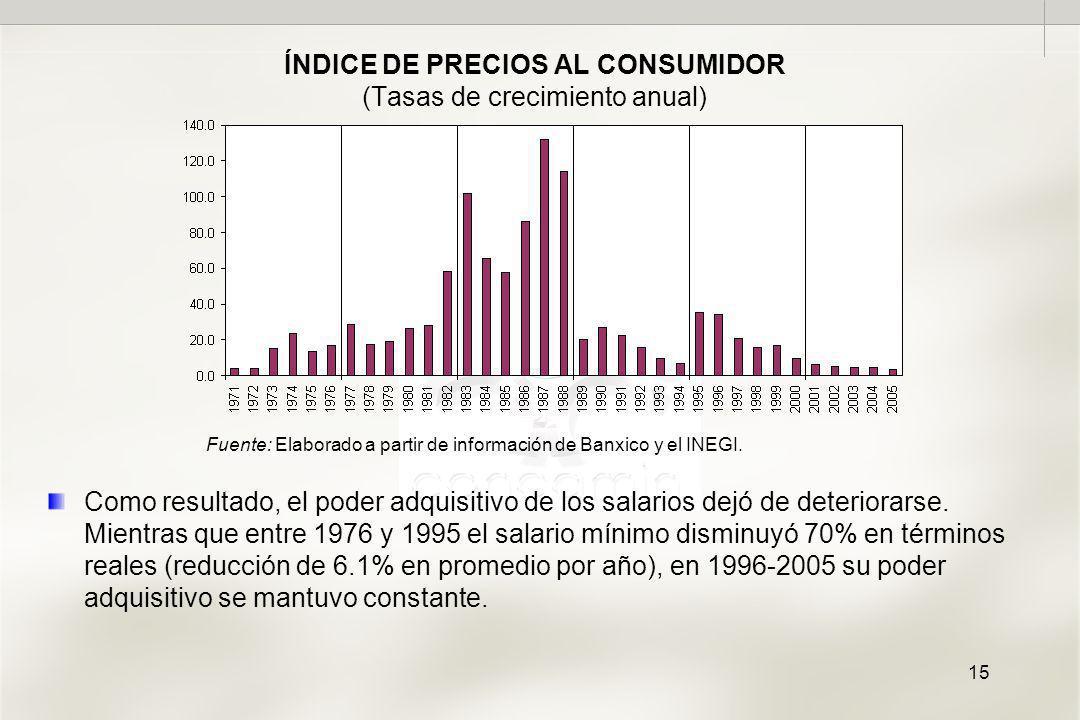 15 ÍNDICE DE PRECIOS AL CONSUMIDOR (Tasas de crecimiento anual) Fuente: Elaborado a partir de información de Banxico y el INEGI.