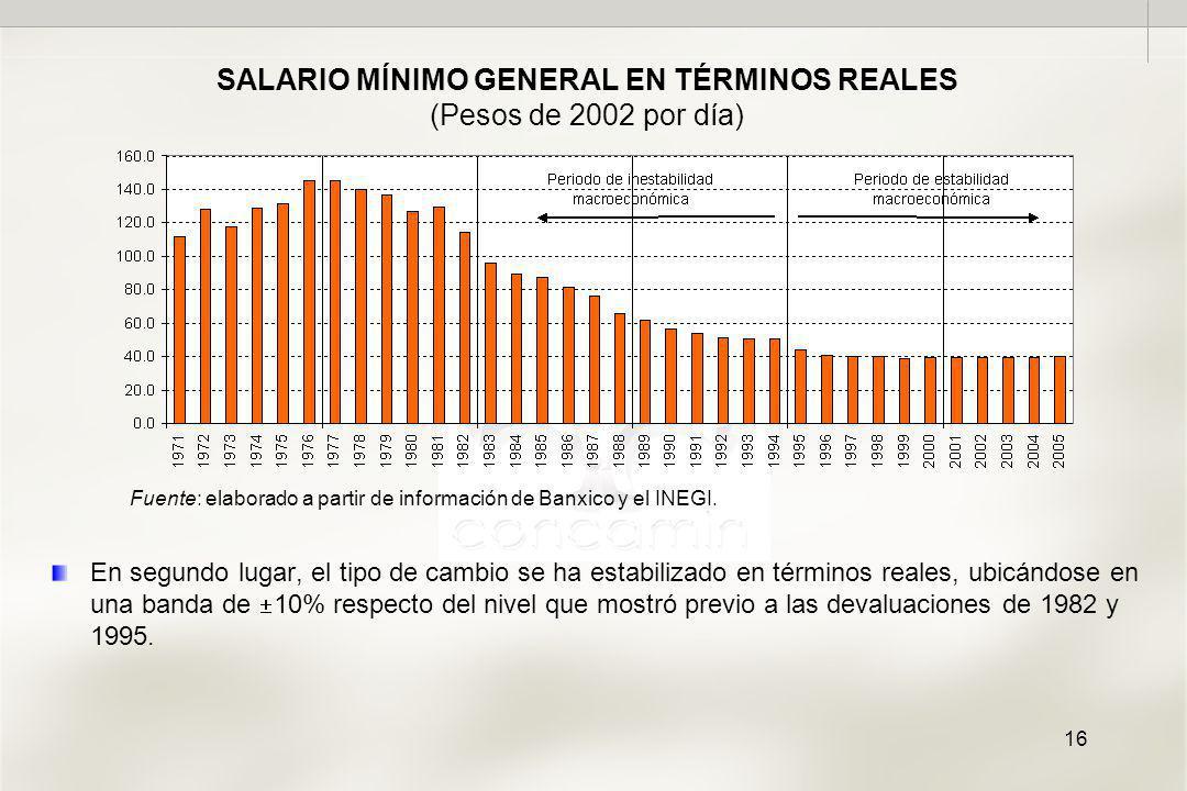 16 SALARIO MÍNIMO GENERAL EN TÉRMINOS REALES (Pesos de 2002 por día) En segundo lugar, el tipo de cambio se ha estabilizado en términos reales, ubicándose en una banda de 10% respecto del nivel que mostró previo a las devaluaciones de 1982 y 1995.
