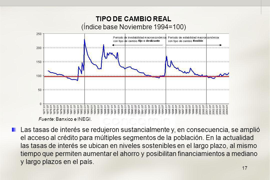 17 TIPO DE CAMBIO REAL (Índice base Noviembre 1994=100) Las tasas de interés se redujeron sustancialmente y, en consecuencia, se amplió el acceso al crédito para múltiples segmentos de la población.
