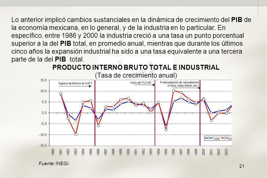 21 PRODUCTO INTERNO BRUTO TOTAL E INDUSTRIAL (Tasa de crecimiento anual) Lo anterior implicó cambios sustanciales en la dinámica de crecimiento del PIB de la economía mexicana, en lo general, y de la industria en lo particular.