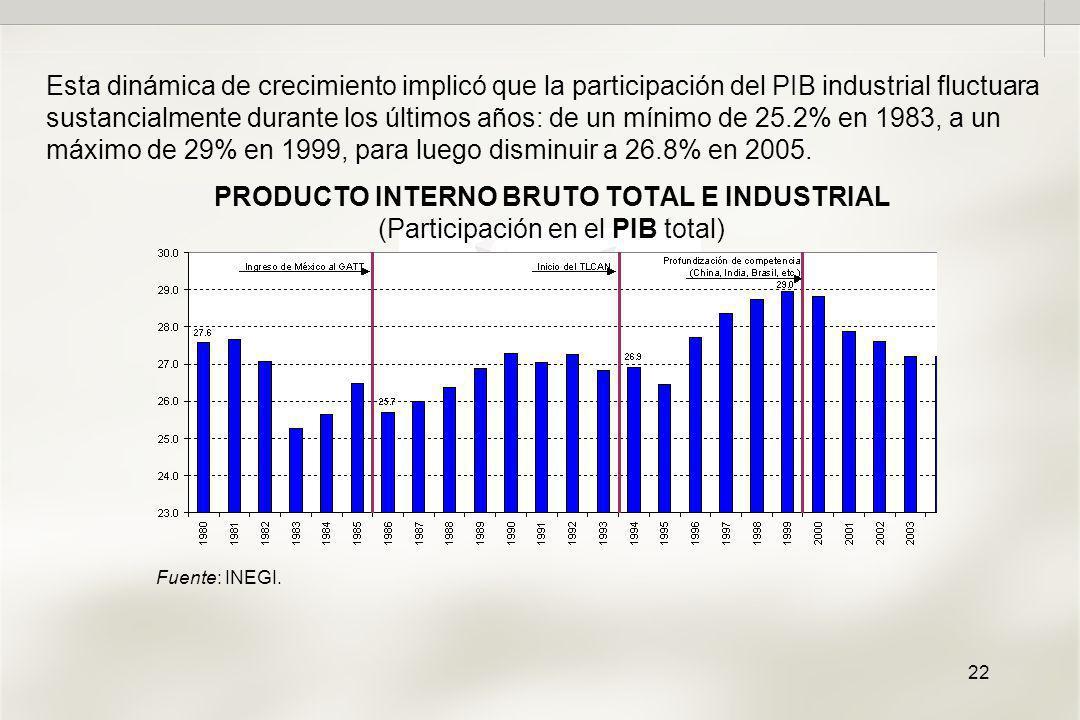 22 PRODUCTO INTERNO BRUTO TOTAL E INDUSTRIAL (Participación en el PIB total) Esta dinámica de crecimiento implicó que la participación del PIB industrial fluctuara sustancialmente durante los últimos años: de un mínimo de 25.2% en 1983, a un máximo de 29% en 1999, para luego disminuir a 26.8% en 2005.