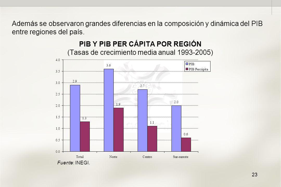 23 PIB Y PIB PER CÁPITA POR REGIÓN (Tasas de crecimiento media anual 1993-2005) Además se observaron grandes diferencias en la composición y dinámica del PIB entre regiones del país.