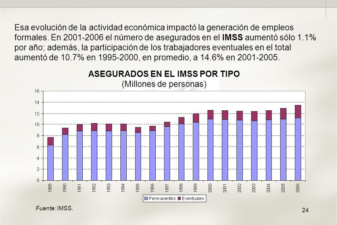 24 ASEGURADOS EN EL IMSS POR TIPO (Millones de personas) Esa evolución de la actividad económica impactó la generación de empleos formales.