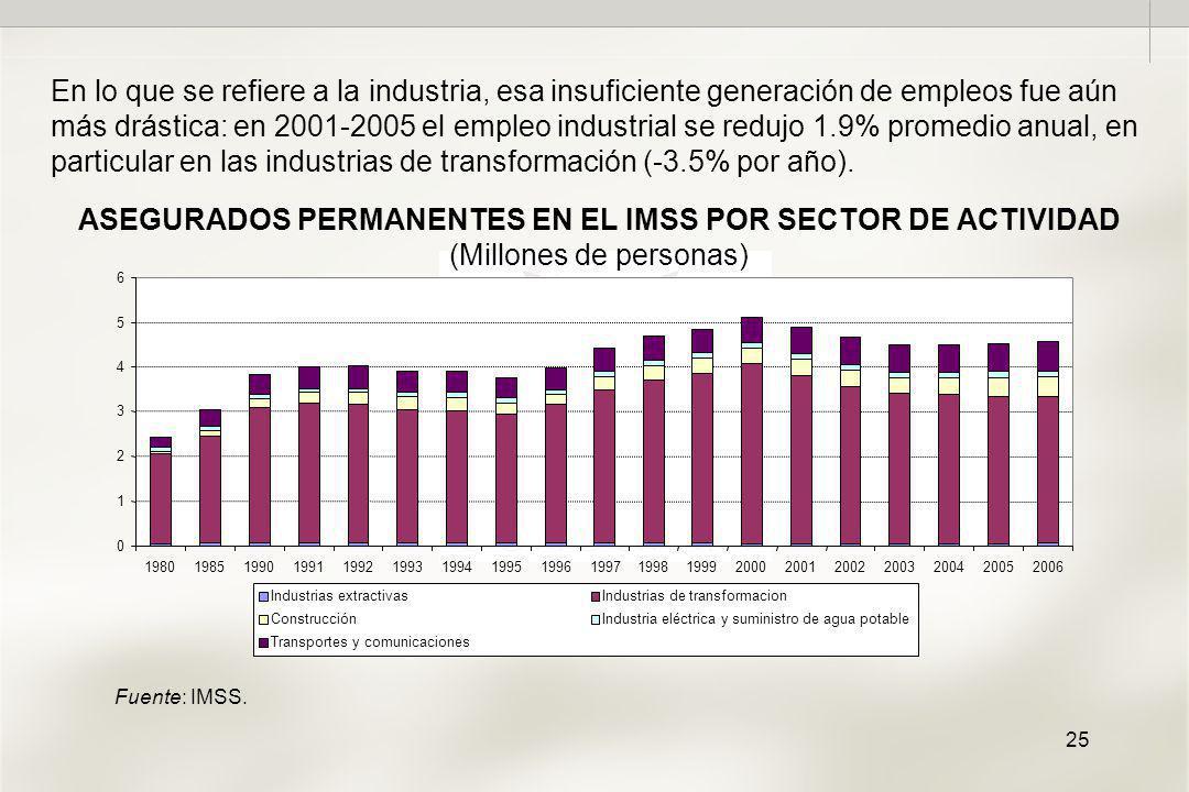 25 ASEGURADOS PERMANENTES EN EL IMSS POR SECTOR DE ACTIVIDAD (Millones de personas) En lo que se refiere a la industria, esa insuficiente generación de empleos fue aún más drástica: en 2001-2005 el empleo industrial se redujo 1.9% promedio anual, en particular en las industrias de transformación (-3.5% por año).