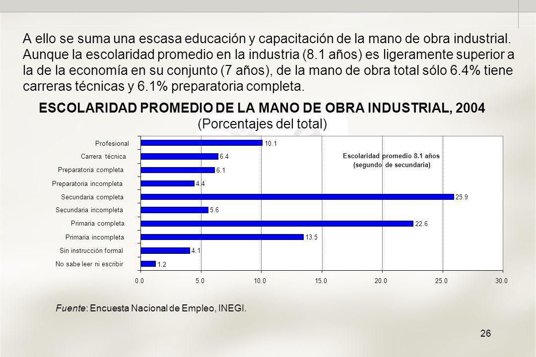 26 ESCOLARIDAD PROMEDIO DE LA MANO DE OBRA INDUSTRIAL, 2004 (Porcentajes del total) A ello se suma una escasa educación y capacitación de la mano de obra industrial.