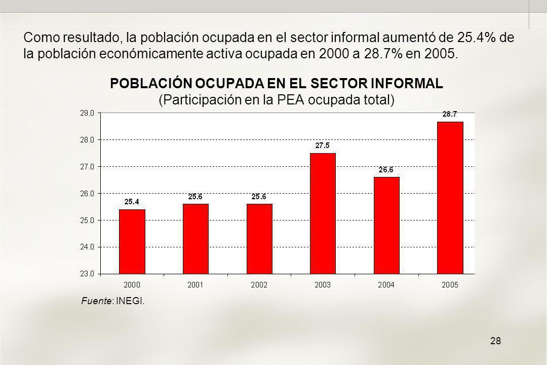28 POBLACIÓN OCUPADA EN EL SECTOR INFORMAL (Participación en la PEA ocupada total) Como resultado, la población ocupada en el sector informal aumentó de 25.4% de la población económicamente activa ocupada en 2000 a 28.7% en 2005.