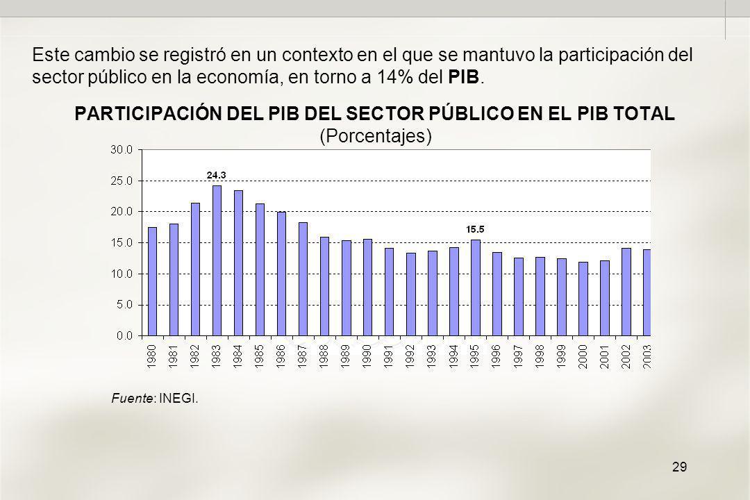 29 PARTICIPACIÓN DEL PIB DEL SECTOR PÚBLICO EN EL PIB TOTAL (Porcentajes) Este cambio se registró en un contexto en el que se mantuvo la participación del sector público en la economía, en torno a 14% del PIB.