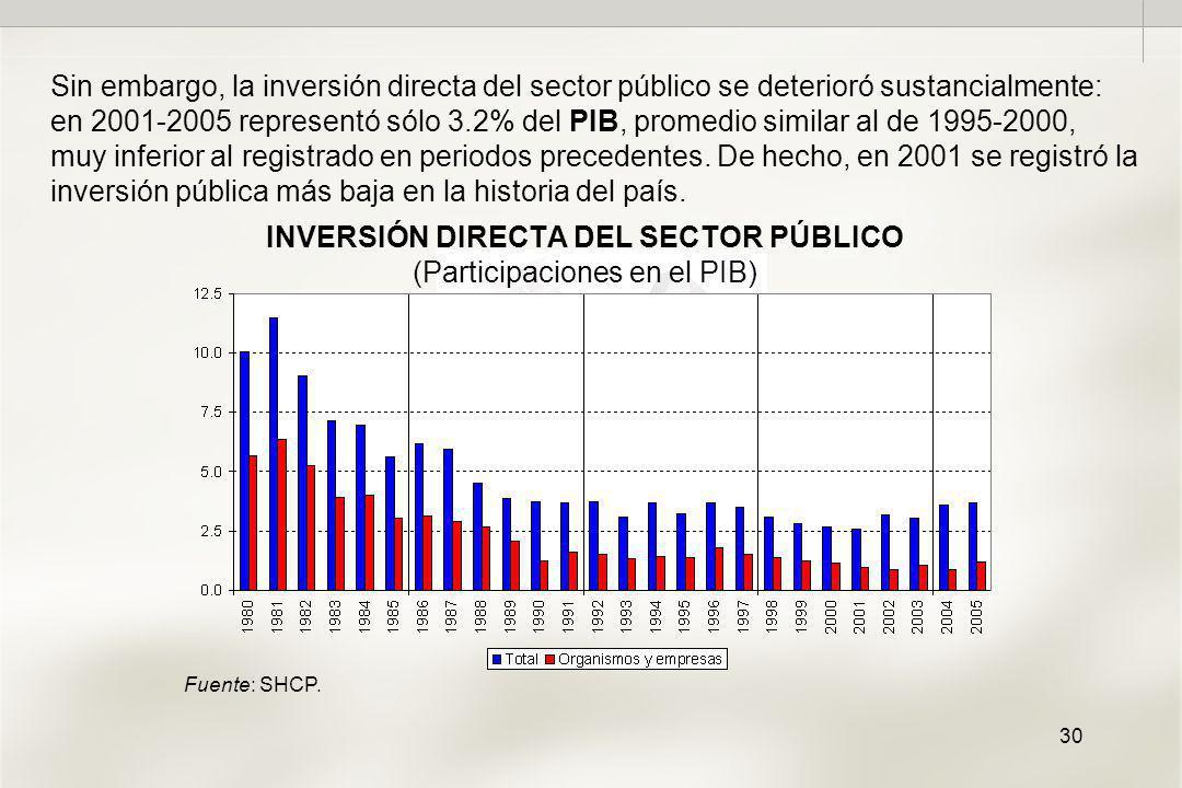 30 INVERSIÓN DIRECTA DEL SECTOR PÚBLICO (Participaciones en el PIB) Sin embargo, la inversión directa del sector público se deterioró sustancialmente: en 2001-2005 representó sólo 3.2% del PIB, promedio similar al de 1995-2000, muy inferior al registrado en periodos precedentes.