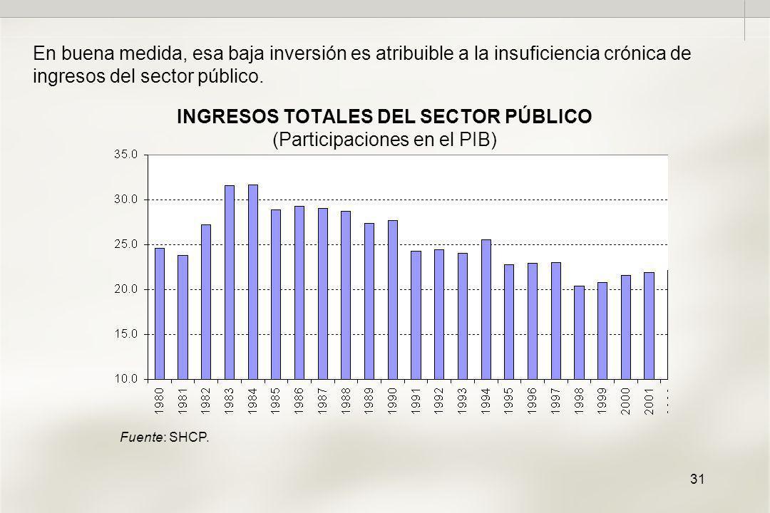 31 INGRESOS TOTALES DEL SECTOR PÚBLICO (Participaciones en el PIB) En buena medida, esa baja inversión es atribuible a la insuficiencia crónica de ingresos del sector público.