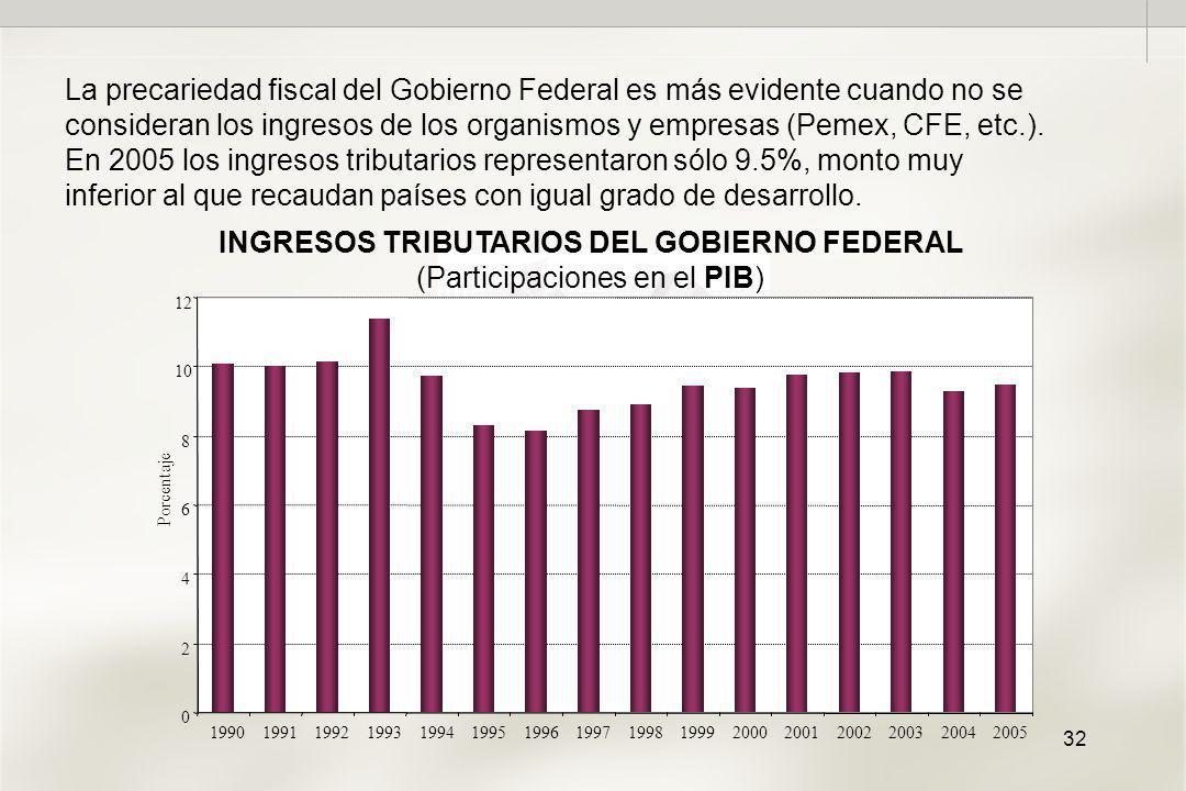 32 0 2 4 6 8 10 12 1990199119921993199419951996199719981999200020012002200320042005 Porcentaje INGRESOS TRIBUTARIOS DEL GOBIERNO FEDERAL (Participaciones en el PIB) La precariedad fiscal del Gobierno Federal es más evidente cuando no se consideran los ingresos de los organismos y empresas (Pemex, CFE, etc.).