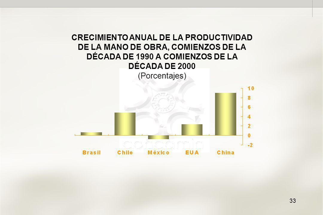33 CRECIMIENTO ANUAL DE LA PRODUCTIVIDAD DE LA MANO DE OBRA, COMIENZOS DE LA DÉCADA DE 1990 A COMIENZOS DE LA DÉCADA DE 2000 (Porcentajes)