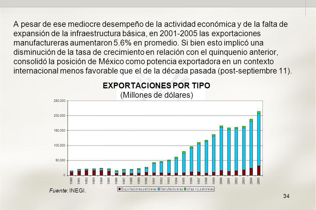 34 EXPORTACIONES POR TIPO (Millones de dólares) A pesar de ese mediocre desempeño de la actividad económica y de la falta de expansión de la infraestructura básica, en 2001-2005 las exportaciones manufactureras aumentaron 5.6% en promedio.