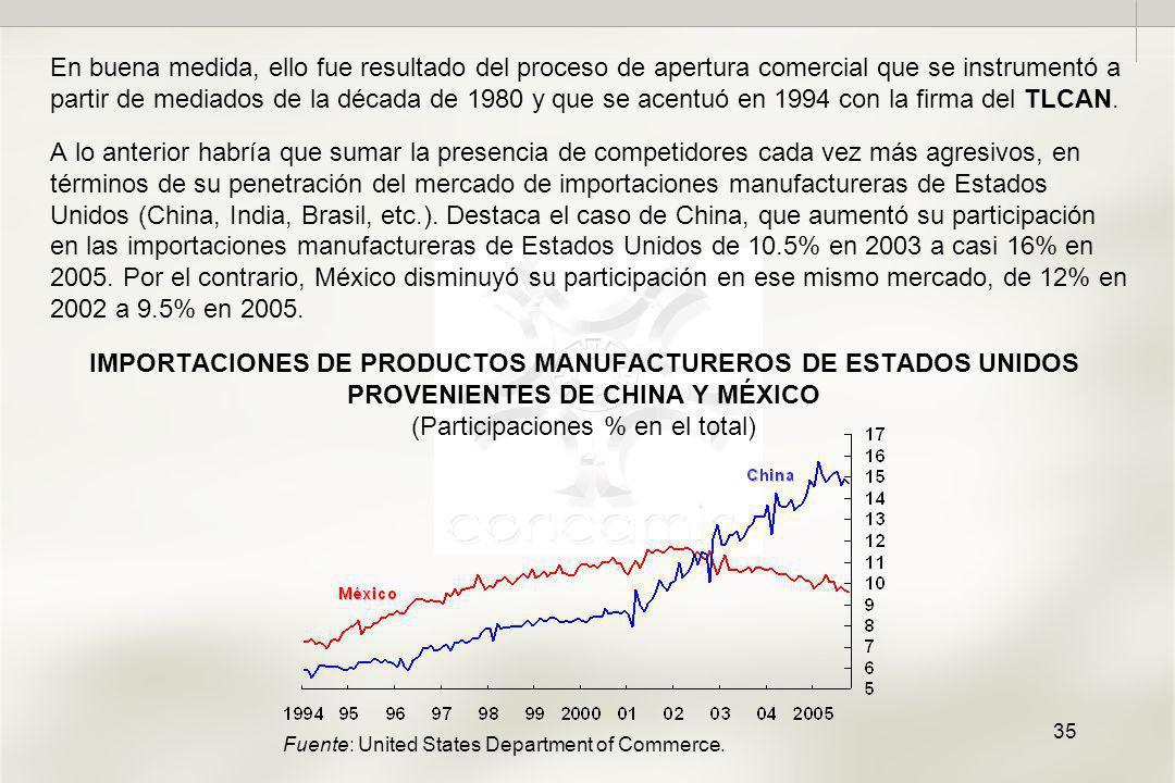 35 IMPORTACIONES DE PRODUCTOS MANUFACTUREROS DE ESTADOS UNIDOS PROVENIENTES DE CHINA Y MÉXICO (Participaciones % en el total) En buena medida, ello fue resultado del proceso de apertura comercial que se instrumentó a partir de mediados de la década de 1980 y que se acentuó en 1994 con la firma del TLCAN.