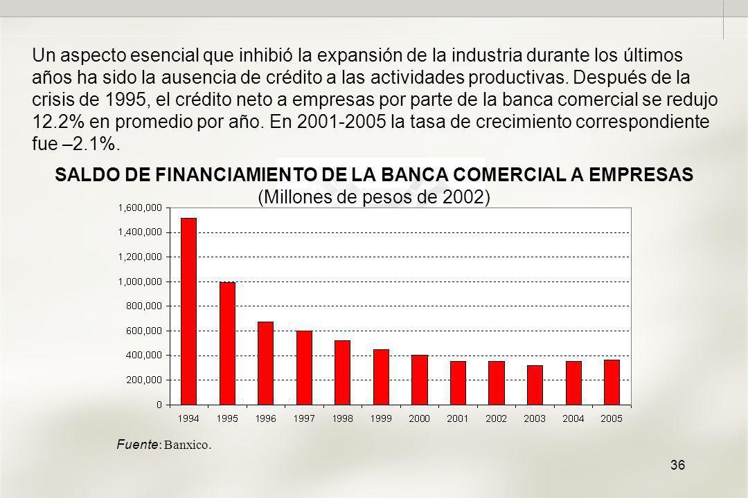 36 SALDO DE FINANCIAMIENTO DE LA BANCA COMERCIAL A EMPRESAS (Millones de pesos de 2002) Un aspecto esencial que inhibió la expansión de la industria durante los últimos años ha sido la ausencia de crédito a las actividades productivas.