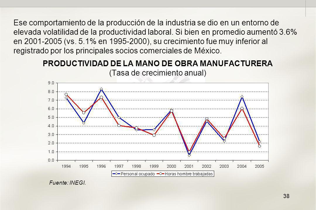 38 PRODUCTIVIDAD DE LA MANO DE OBRA MANUFACTURERA (Tasa de crecimiento anual) Ese comportamiento de la producción de la industria se dio en un entorno de elevada volatilidad de la productividad laboral.