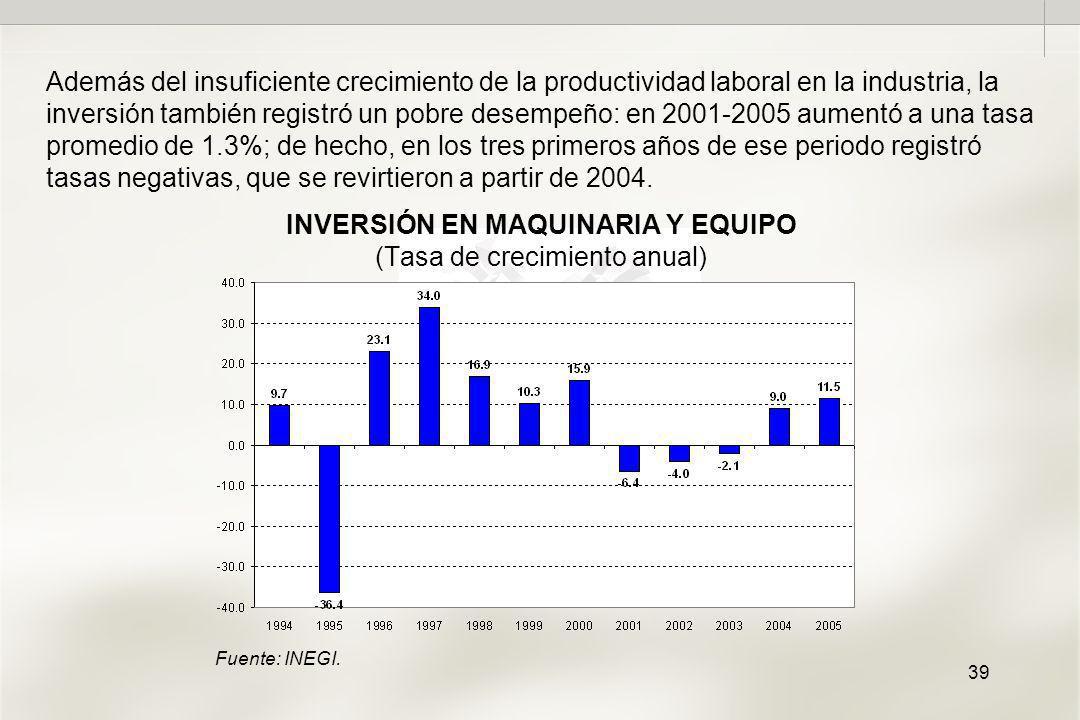 39 INVERSIÓN EN MAQUINARIA Y EQUIPO (Tasa de crecimiento anual) Además del insuficiente crecimiento de la productividad laboral en la industria, la inversión también registró un pobre desempeño: en 2001-2005 aumentó a una tasa promedio de 1.3%; de hecho, en los tres primeros años de ese periodo registró tasas negativas, que se revirtieron a partir de 2004.