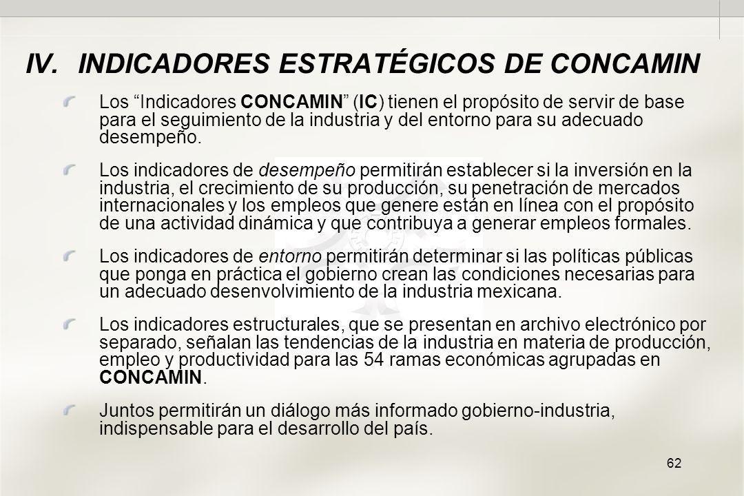 62 Los Indicadores CONCAMIN (IC) tienen el propósito de servir de base para el seguimiento de la industria y del entorno para su adecuado desempeño.
