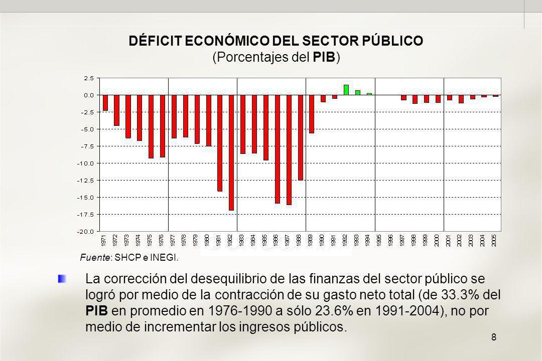 8 DÉFICIT ECONÓMICO DEL SECTOR PÚBLICO (Porcentajes del PIB) Fuente: SHCP e INEGI.