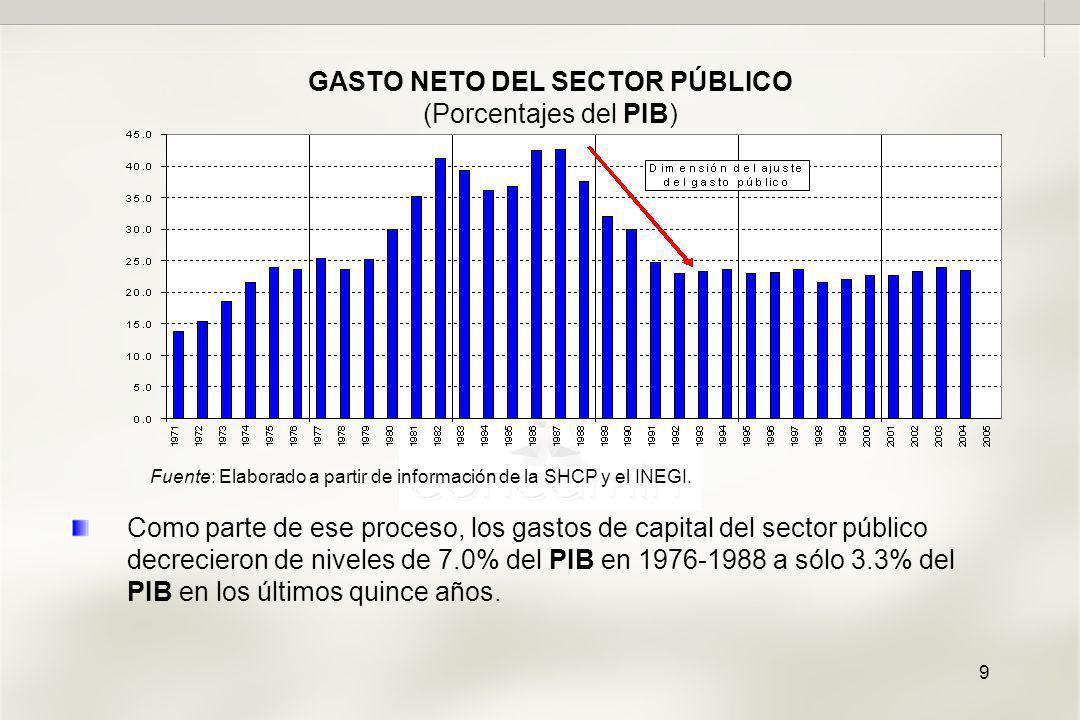 9 GASTO NETO DEL SECTOR PÚBLICO (Porcentajes del PIB) Fuente: Elaborado a partir de información de la SHCP y el INEGI.