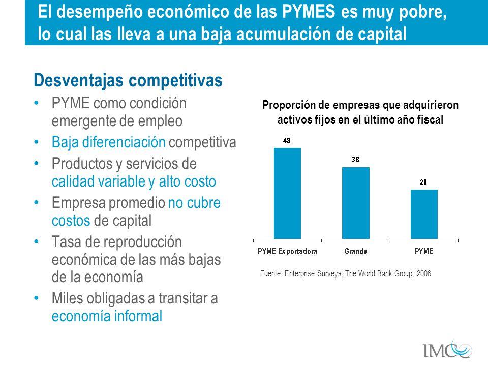 Costo promedio del Capital 11% Rendimiento antes de impuestos *33 empresas más grandes de la BMV Rendimiento antes de impuestos es más bajo en las PYMES, independientemente del sector