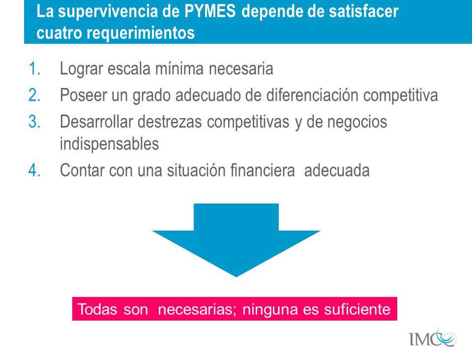 La supervivencia de PYMES depende de satisfacer cuatro requerimientos 1.Lograr escala mínima necesaria 2.Poseer un grado adecuado de diferenciación competitiva 3.Desarrollar destrezas competitivas y de negocios indispensables 4.Contar con una situación financiera adecuada Todas son necesarias; ninguna es suficiente