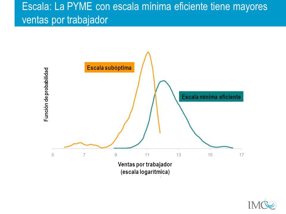 Escala: La PYME con escala mínima eficiente tiene mayores ventas por trabajador Función de probabilidad Escala mínima eficiente Escala subóptima Ventas por trabajador (escala logarítmica)