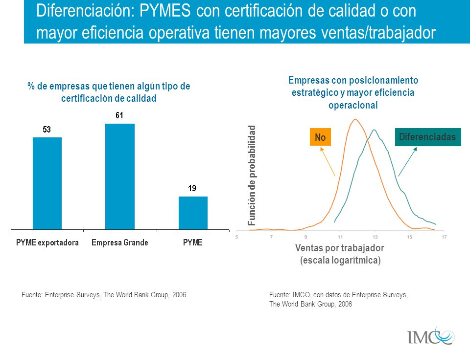 Diferenciación: PYMES con certificación de calidad o con mayor eficiencia operativa tienen mayores ventas/trabajador % de empresas que tienen algún tipo de certificación de calidad Fuente: Enterprise Surveys, The World Bank Group, 2006 Empresas con posicionamiento estratégico y mayor eficiencia operacional Fuente: IMCO, con datos de Enterprise Surveys, The World Bank Group, 2006 Función de probabilidad Diferenciadas No Ventas por trabajador (escala logarítmica)