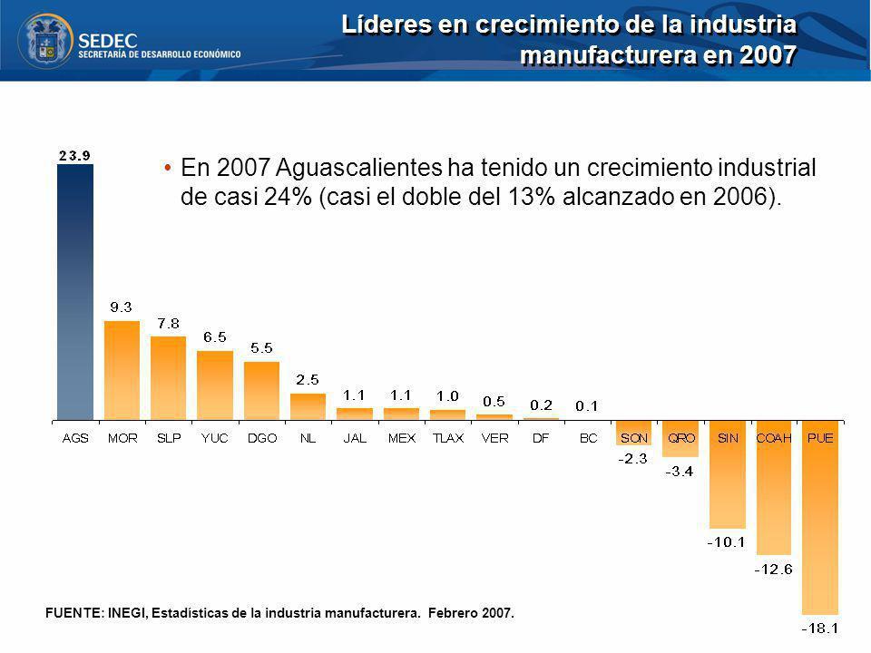 Líderes en crecimiento de la industria manufacturera en 2007 FUENTE: INEGI, Estadísticas de la industria manufacturera. Febrero 2007. En 2007 Aguascal