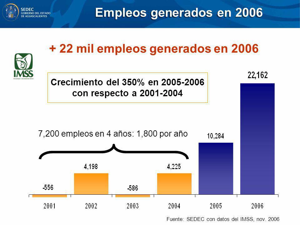 Empleos generados en 2006 Fuente: SEDEC con datos del IMSS, nov. 2006 7,200 empleos en 4 años: 1,800 por año + 22 mil empleos generados en 2006 Crecim
