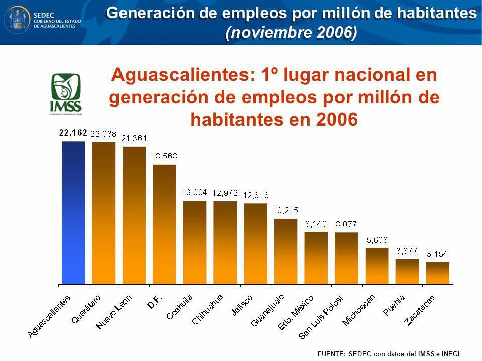 Aguascalientes: 1º lugar nacional en generación de empleos por millón de habitantes en 2006 FUENTE: SEDEC con datos del IMSS e INEGI Generación de emp