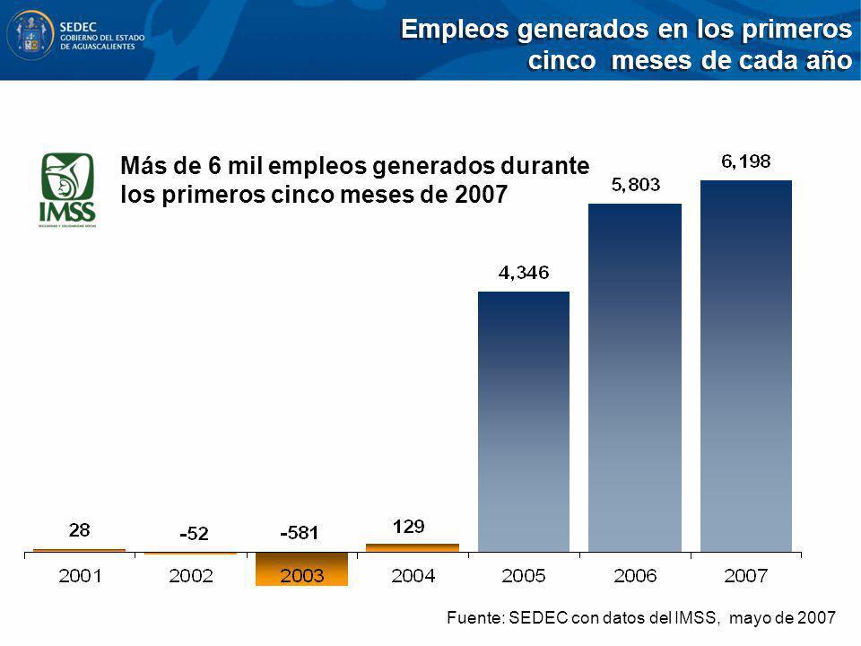 Empleos generados en los primeros cinco meses de cada año Fuente: SEDEC con datos del IMSS, mayo de 2007 Más de 6 mil empleos generados durante los pr