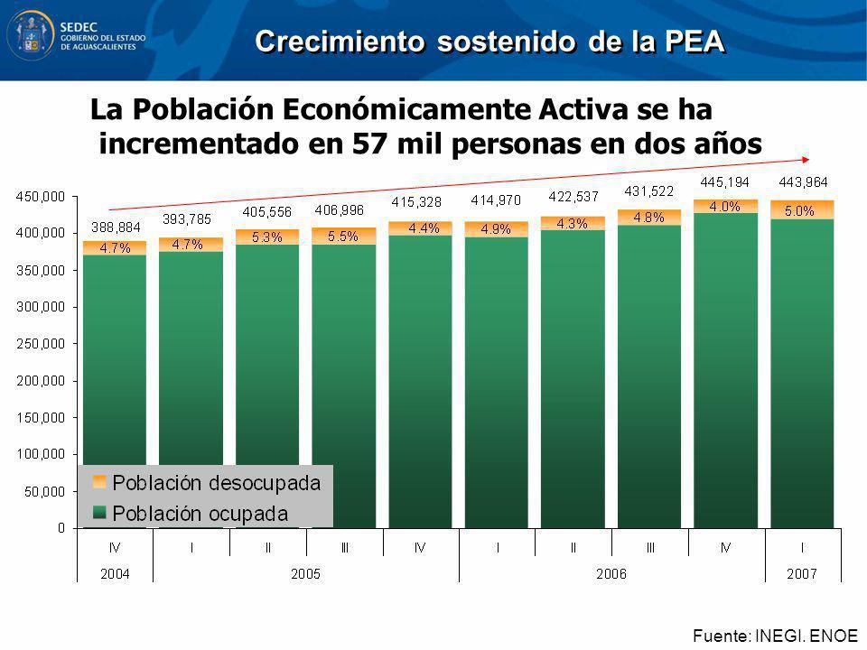 Crecimiento sostenido de la PEA Fuente: INEGI. ENOE La Población Económicamente Activa se ha incrementado en 57 mil personas en dos años