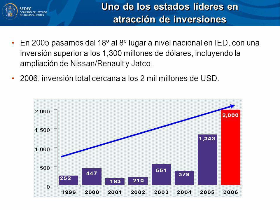 Uno de los estados líderes en atracción de inversiones Uno de los estados líderes en atracción de inversiones En 2005 pasamos del 18º al 8º lugar a ni