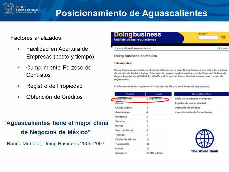 Aguascalientes tiene el mejor clima de Negocios de México Banco Mundial, Doing Business 2006-2007 Factores analizados: Facilidad en Apertura de Empres