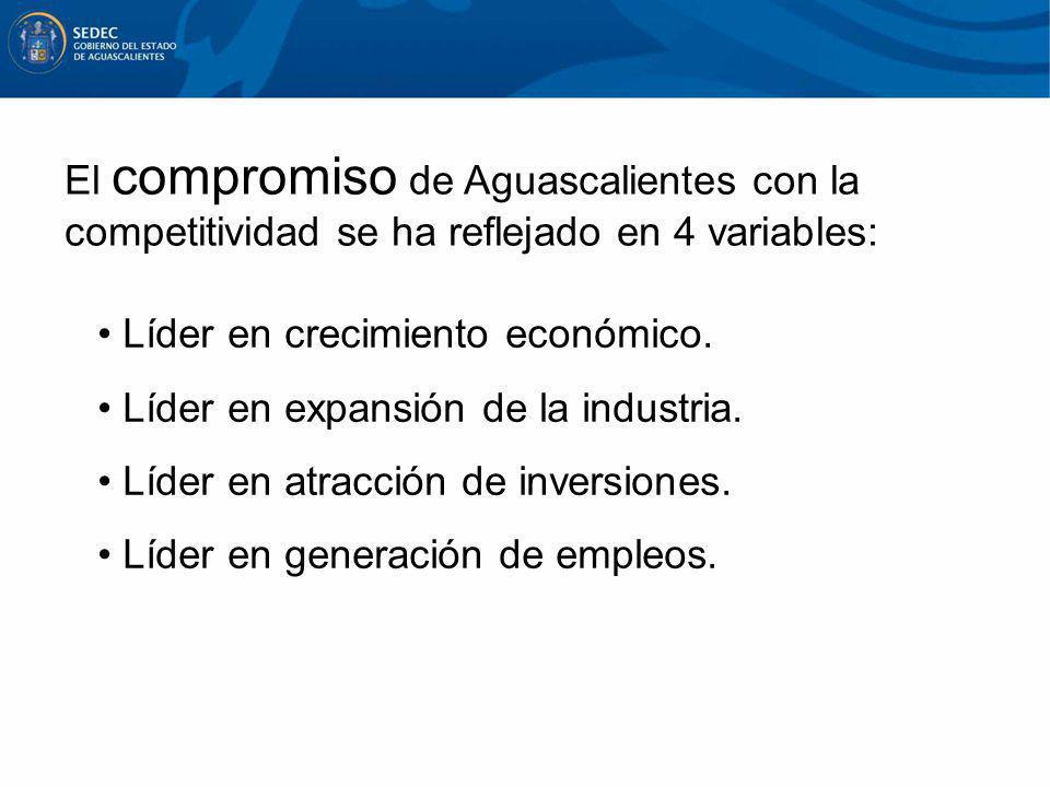 El compromiso de Aguascalientes con la competitividad se ha reflejado en 4 variables: Líder en crecimiento económico. Líder en expansión de la industr