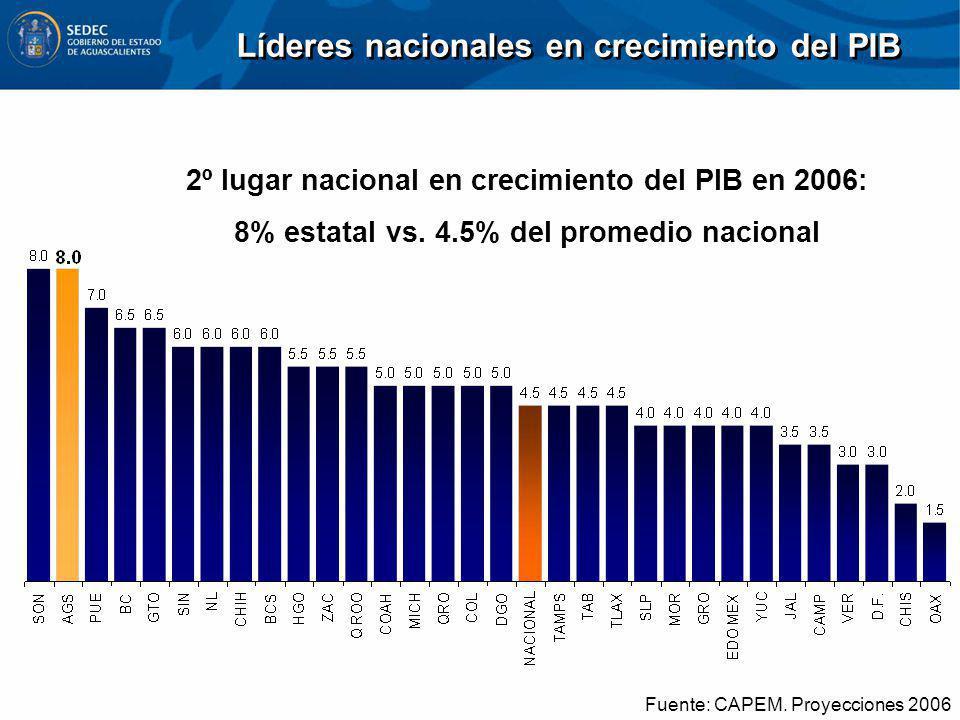 Fuente: CAPEM. Proyecciones 2006 Líderes nacionales en crecimiento del PIB 2º lugar nacional en crecimiento del PIB en 2006: 8% estatal vs. 4.5% del p